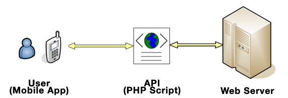 api-diagram