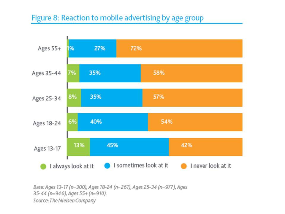 users prefer in-app advertising