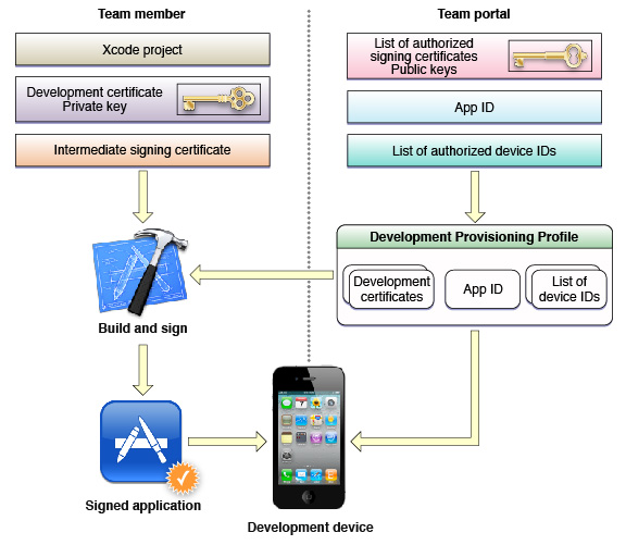 how to develop an ios app on linux